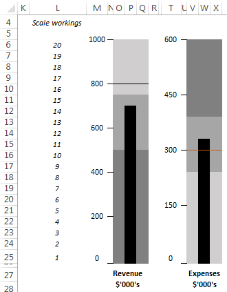vertical Bullet Chart example
