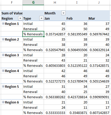 Insert PivotTable calculated item result