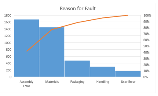 new charts in excel 2016 - pareto chart
