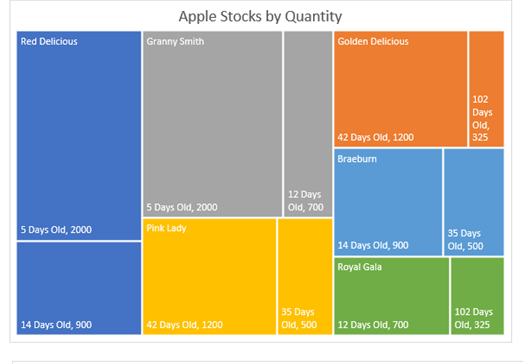 New Charts in Excel 2016 - Treemap