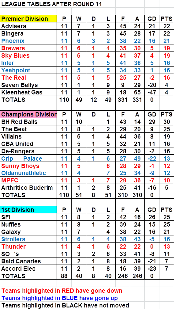 Football league table before photo
