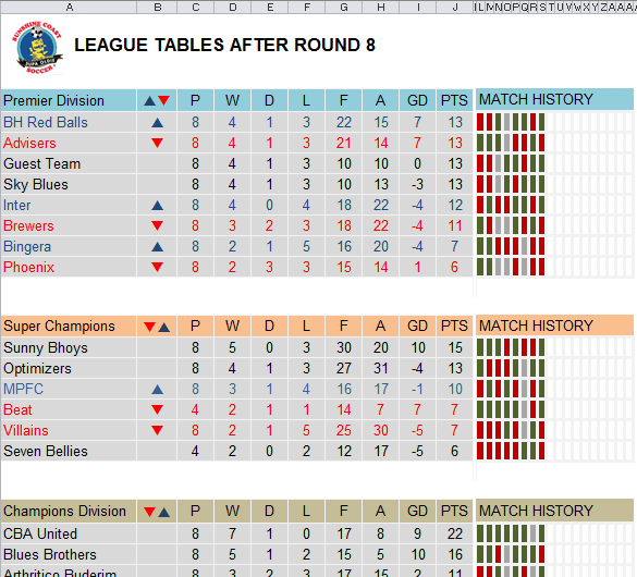 Football league table after photo