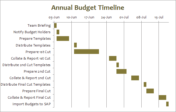 Gantt Chart Made On Excel  Gantt Charts    Chart And