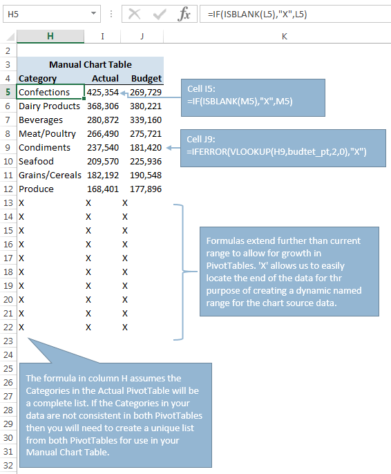 formulas for the Manual Chart table