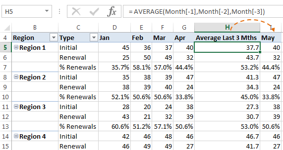 maintaining pivottable calculated items