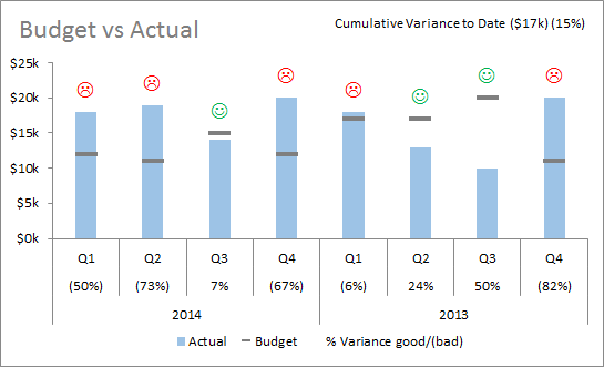 excel budget vs actual chart variances